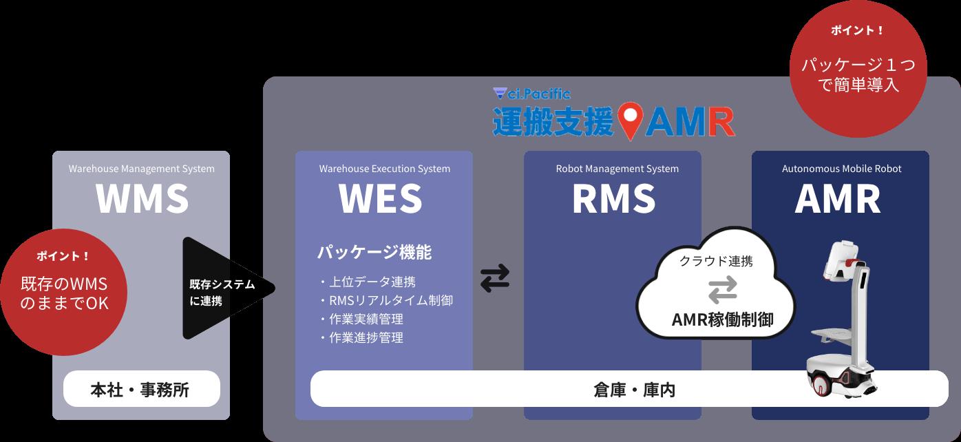 ci.Pacific/運搬支援AMRはAMRを導入するためのパッケージソリューションです。
