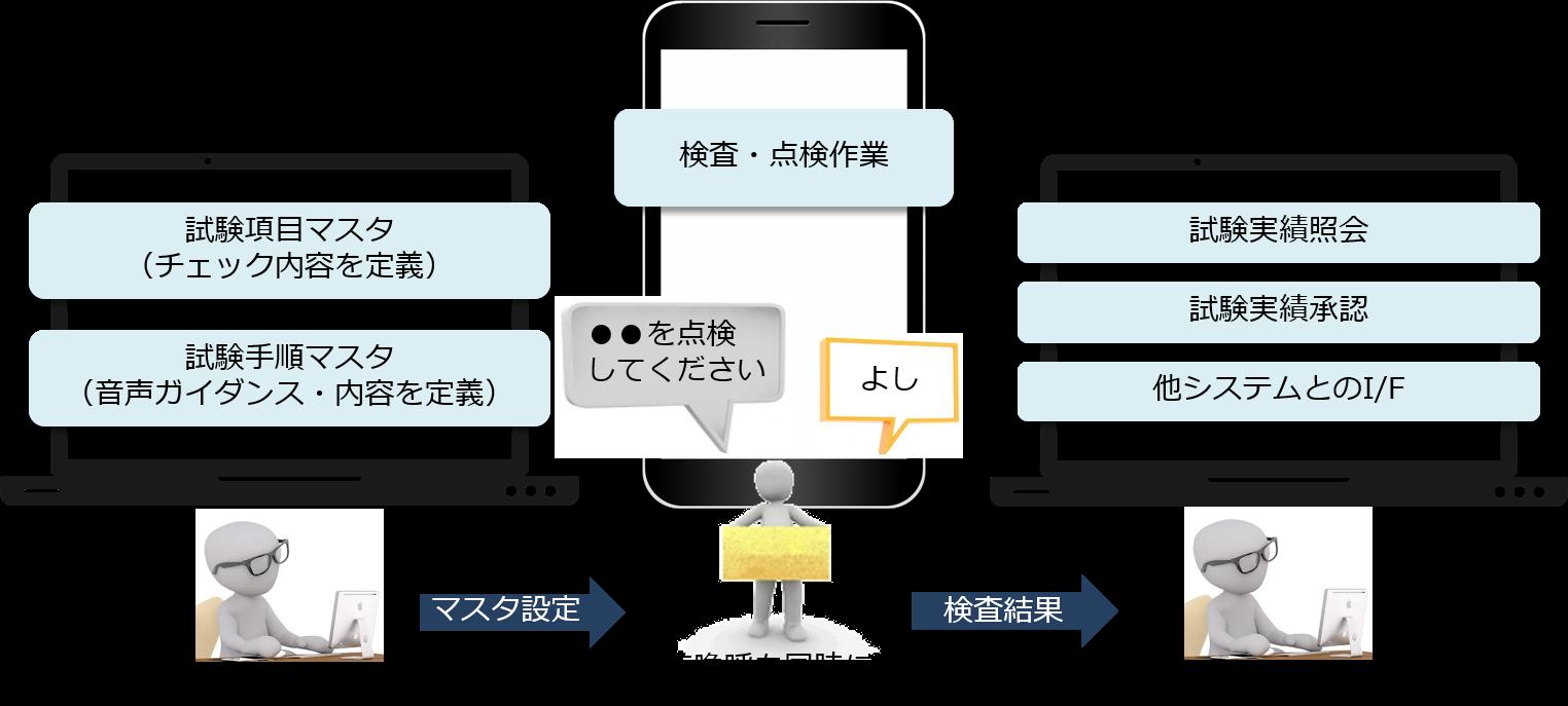 ENEOS x LISTESTアシストシステムの概要