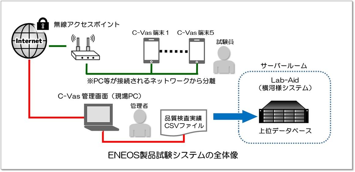 ENEOS製品試験システムの全体像