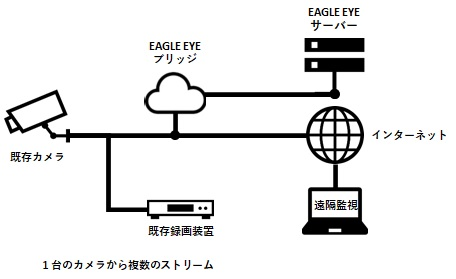 GAZOCLシステム構成図